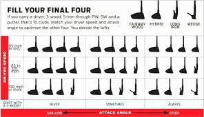 Hybrid Golf Clubs Distance Chart Unique Golf Club Lofts