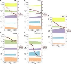 Philippine Heart Center Organizational Chart Mortality From Ischemic Heart Disease Circulation