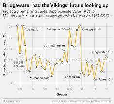 Teddy Bridgewaters Injury Puts The Vikings Back In Qb Hell