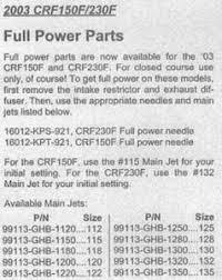Crf230f Jetting Chart Jetting An Uncorked 2004 Crf230f Crf150f L Crf230f L