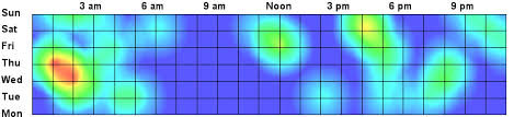 Create Density Heatmap Chart Using Jquery With Array Of Data
