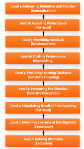 gagne s nine levels of learning management training from mind tools gagne s nine levels of learning