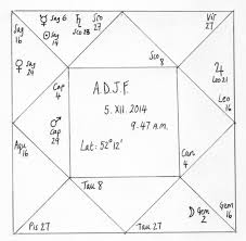 Astrolabe Birth Chart Astrolabes And Stuff Masculine Mars Planetary Degrees In