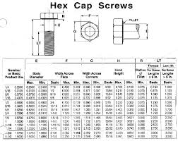 Hex Cap Screw Size Chart Cleco Industrial Fasteners Specifications Cap Screws And