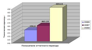 Отчет по производственной организационно экономической практике  Отчет по производственной организационно экономической практике в отделе кадров в Шестой Новосибирской дистанции сигнализации связи и вычислительной