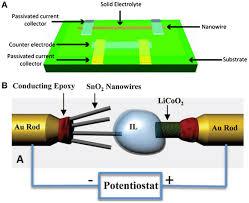 a schematic diagram of a single nanowire electrode device design a schematic diagram of a single nanowire electrode device design mai scientific diagram