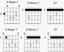 Major 7 Chords Guitar Chart Common 7th Chord Voicings