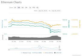 Ethereum Cost Chart Can The Istanbul Upgrade Revive Ethereums Battered Price