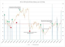 Elliott Wave Forex Vix Pcr Chart