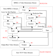 system level diagram of the mpeg  decoder   scientific figure on    fig   system level diagram of the mpeg  decoder