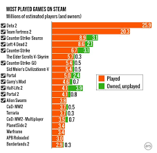 Steam Charts Planetside 2 This Is Why Valves Business Model Is So Totally Brilliant
