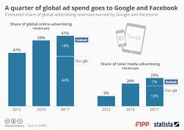 Chart Of The Week A Quarter Of Global Adspend Goes To