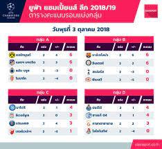Siamsport - ตารางคะแนน ฟุตบอล ยูฟ่า แชมเปี้ยนส์ ลีก...