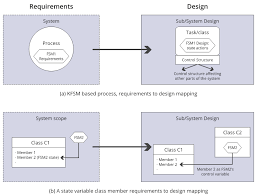 A Finite State Machine Model For Requirements Engineering: How Can ...