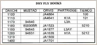 Fly Hook Comparison Charts Fly Tying Tips Volume 5 Week