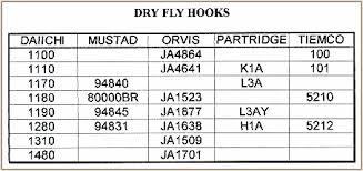 Hook Comparison Chart Fly Hook Comparison Charts Fly Tying Tips Volume 5 Week