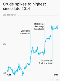 Iran Oil Price Chart Oil Prices Spike 13 In A Week What The Heck Is Going On