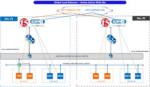 Load Balancer Design Guide Vmware Nsx Active Active Data Center Design With Global Load