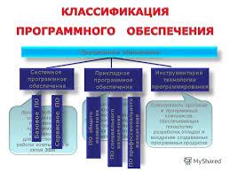 Презентация на тему ПРОГРАММНОЕ ОБЕСПЕЧЕНИЕ КОМПЬЮТЕРА  4 Программное обеспечение