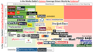 News Bias Chart 2019 Infographic The Best And Worst Science News Sites