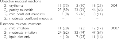 Early Mucosal Reactions Who Scoring System Treatment Cf