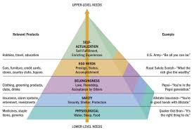 Maslow Hierarchy Of Needs Maslows Hierarchy Of Needs Consumer Behaviour A Needs