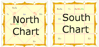 Birth Chart South Indian Style Differences Between North Indian South Indian Charts