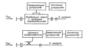 Измерение СВЧ мощности Доклад Принципиальное отличие этих двух групп заключается в том что приемные преобразователи в первом случае рассеивают всю подводимую СВЧ мощность а во втором