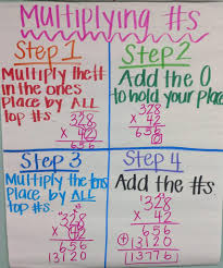 Properties Of Multiplication Anchor Chart Top 10 Best Math Anchor Charts For Elementary School Classrooms