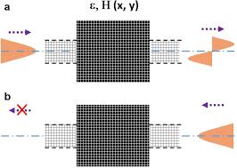 Inverse Design Photonics Inverse Design Of An Ultra Compact Broadband Optical Diode