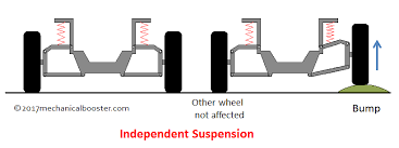 How Suspension System Works In Automobile Mechanical Booster