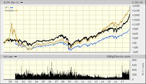 Big Charts Dow Dow Jones Industrial Average Djia Advanced Chart Dji