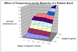 The Effect Of Temperature On Rubber Band Elasticity
