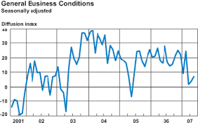 Empire State Manufacturing Survey Federal Reserve Bank Of