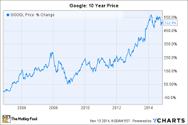 Nasdaq Google Chart Where Will Google Stock Be In 10 Years The Motley Fool