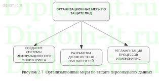 Дипломная работа защита информации Система защиты персональных  Система защиты персональных данных на складе Работа подготовлена и защищена в 2014 году Дипломная работа