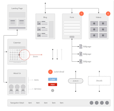 Website Flowchart Template Website Flowchart Sitemap For Omnigraffle On Behance