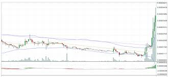 Altcoin Charts Best Altcoin To Mine Altcoin With Built In Trading Charts