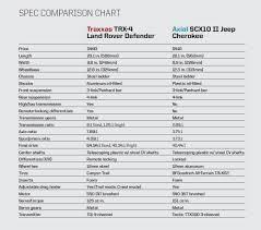 Rc Shock Oil Comparison Chart Axial Scx10 Ii Vs Traxxas Trx 4 Head To Head Rc Car Action
