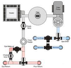 swimming pool valves and pool plumbing information page Inground Pool Diagram labeling your pipes inground pool diagram