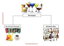 Classification Of Beverages Or Types Of Beverages