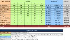 Craps Odds Chart Video Poker Payouts Http Www Bettingcorp Com