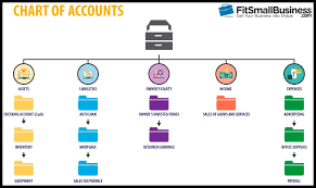 Retail Chart Of Accounts Example How To Set Up A Chart Of Accounts In Xero