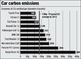 Car Carbon Emissions Chart Eu Backtracks On Co2 Targets For Cleaner Cars Telegraph