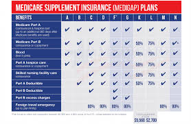 2019 Medigap Chart Medicare Supplement Insurance Agency Valdosta