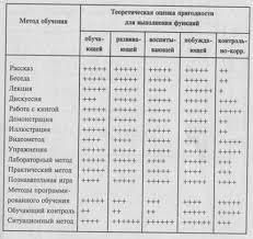 Реферат Классификация методов обучения  Методы обучения и их функции
