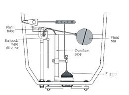 toilet tank flapper valve. troubleshooting toilets toilet tank flapper valve