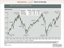 Jpm Stock Quote