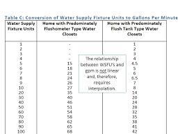 Water Treatment Fundamentals Agenda Mep Fundamentals 1 St