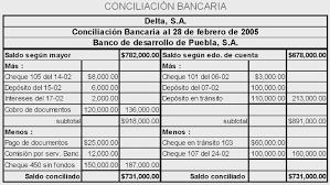 Conciliacin Bancaria Contabilidad Ll Lorenzo Cruz Conciliacion Bancaria